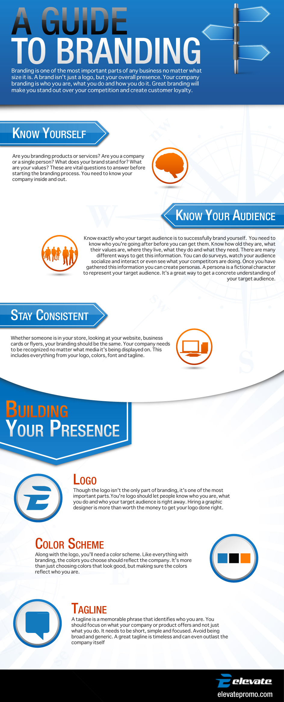 Branding in marketing Infographic