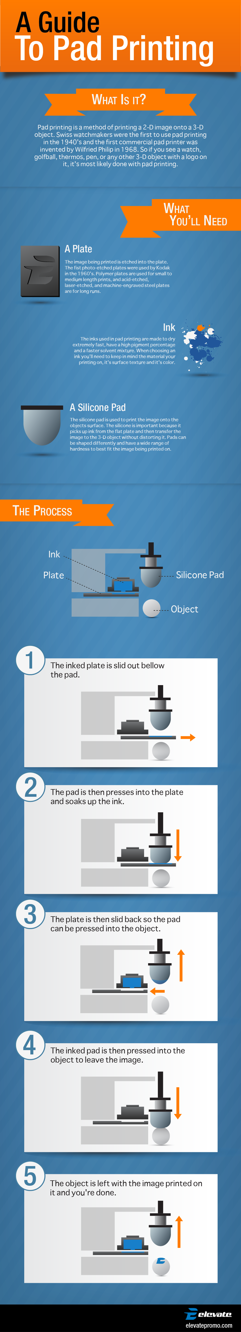 3D Object Pad Printing Infographic