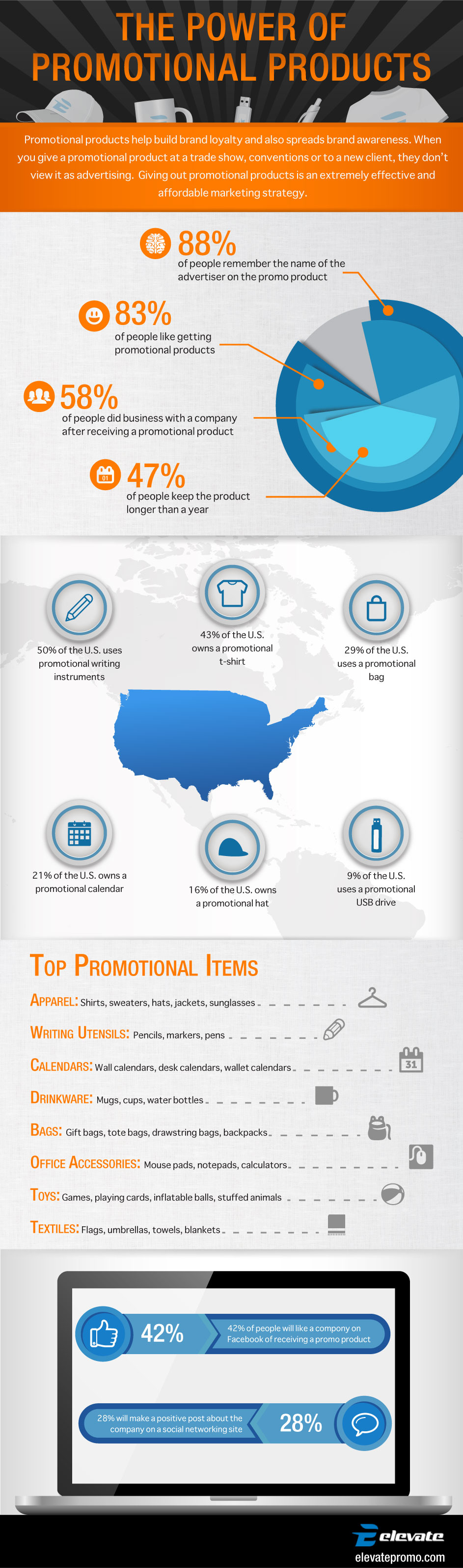 Elevate Promo, Print & Design: Power of Promotional Products in Marketing Infographic